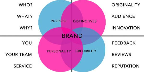 branding chart webdesign