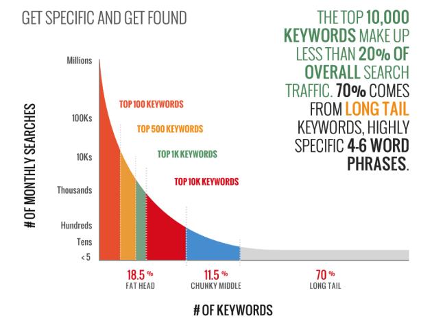 long tail keywords seo