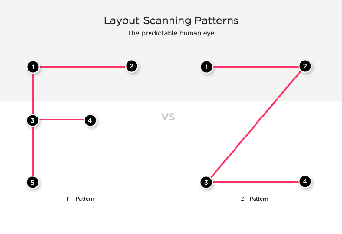 visual hierarchy scanning patterns