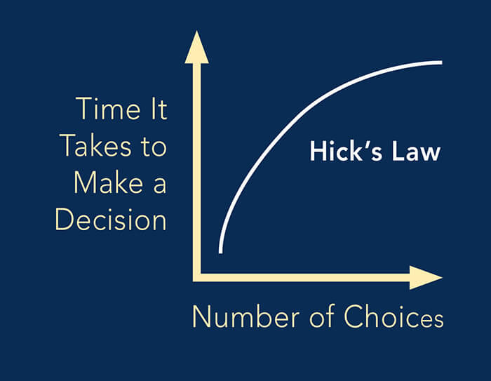 Hick's law and white space